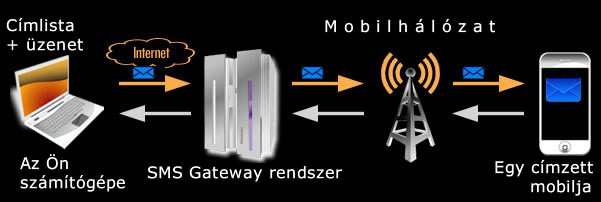 sms-gateway - tömeges üzenetküldés mobil nélkül